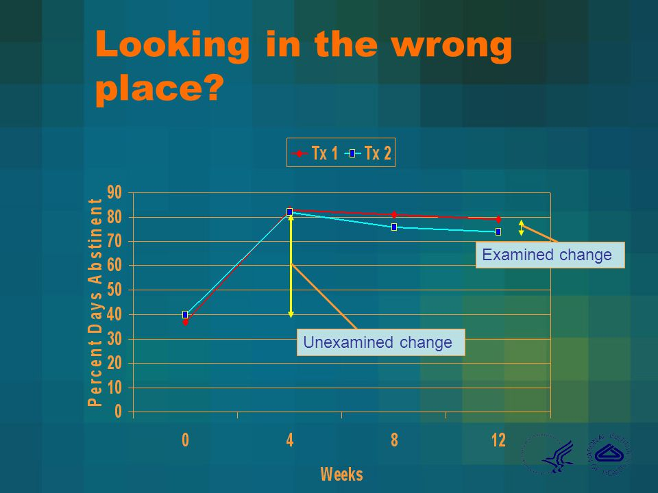 Looking in the wrong place Examined change Unexamined change