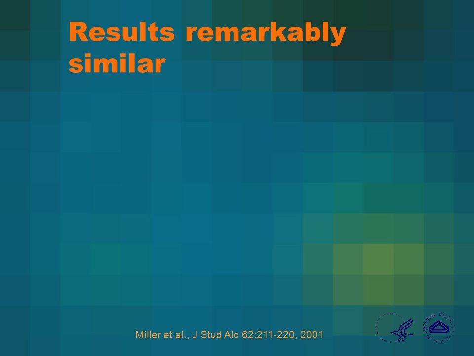 Results remarkably similar Miller et al., J Stud Alc 62:211-220, 2001