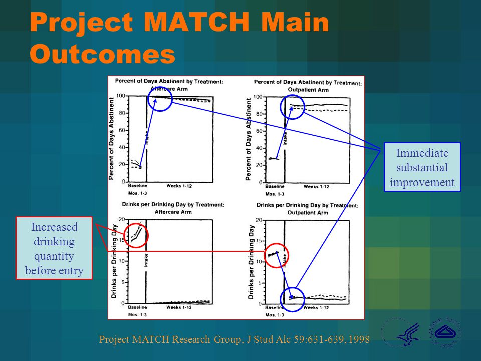 Project MATCH Main Outcomes Project MATCH Research Group, J Stud Alc 59:631-639, 1998 Increased drinking quantity before entry Immediate substantial improvement