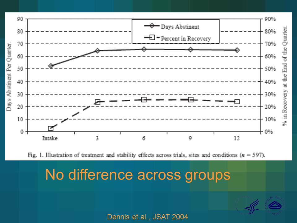 Dennis et al., JSAT 2004 No difference across groups