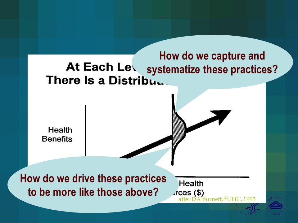 after DA Burnett, © UHC, 1995 How do we capture and systematize these practices.