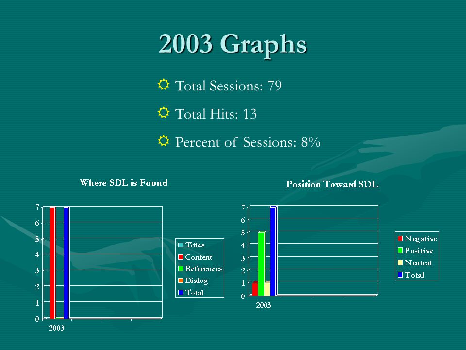 2003 Graphs Total Sessions: 79 Total Hits: 13 Percent of Sessions: 8%