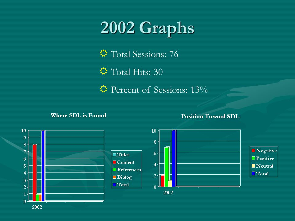 2002 Graphs Total Sessions: 76 Total Hits: 30 Percent of Sessions: 13%