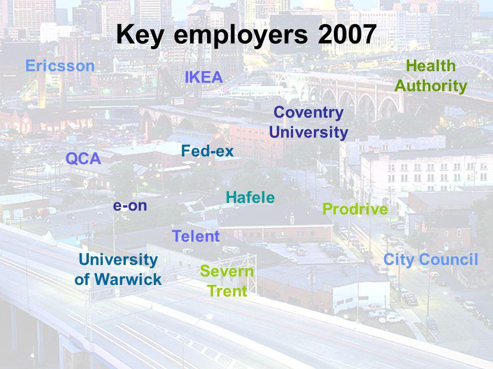 Key employers 2007 IKEA Coventry University Fed-ex e-on Prodrive Ericsson Severn Trent QCA University of Warwick Hafele Telent Health Authority City Council