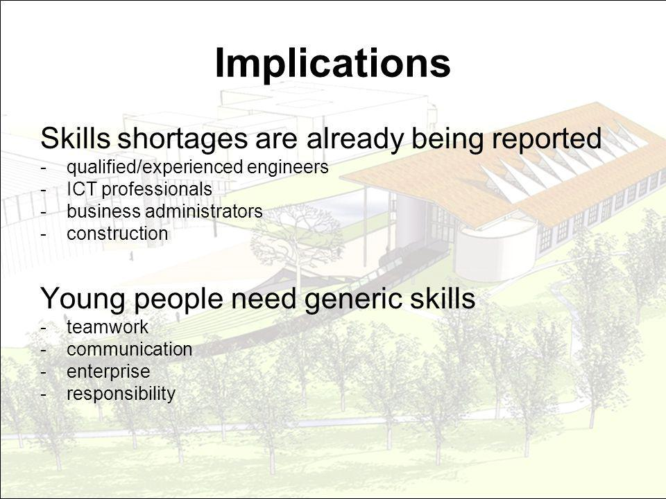 Implications Skills shortages are already being reported - qualified/experienced engineers - ICT professionals - business administrators -construction