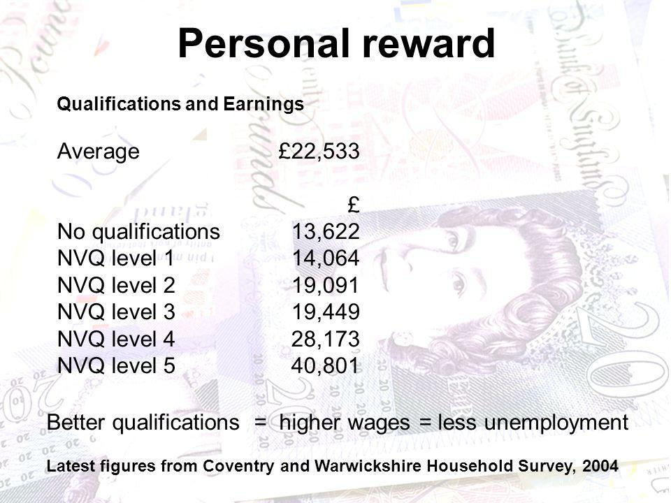 Personal reward Qualifications and Earnings Average£22,533 £ No qualifications13,622 NVQ level 114,064 NVQ level 219,091 NVQ level 319,449 NVQ level 4