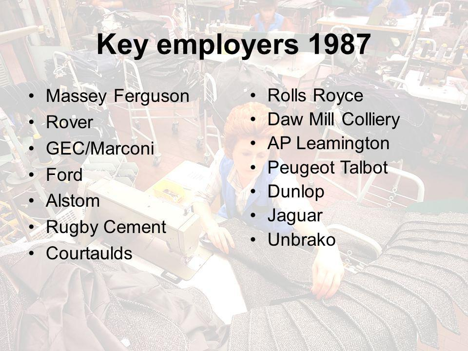 Key employers 1987 Massey Ferguson Rover GEC/Marconi Ford Alstom Rugby Cement Courtaulds Rolls Royce Daw Mill Colliery AP Leamington Peugeot Talbot Du