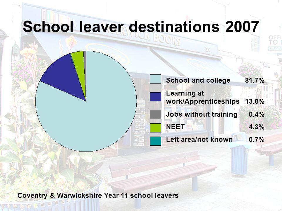 School leaver destinations 2007 Coventry & Warwickshire Year 11 school leavers School and college 81.7% Learning at work/Apprenticeships 13.0% Jobs wi