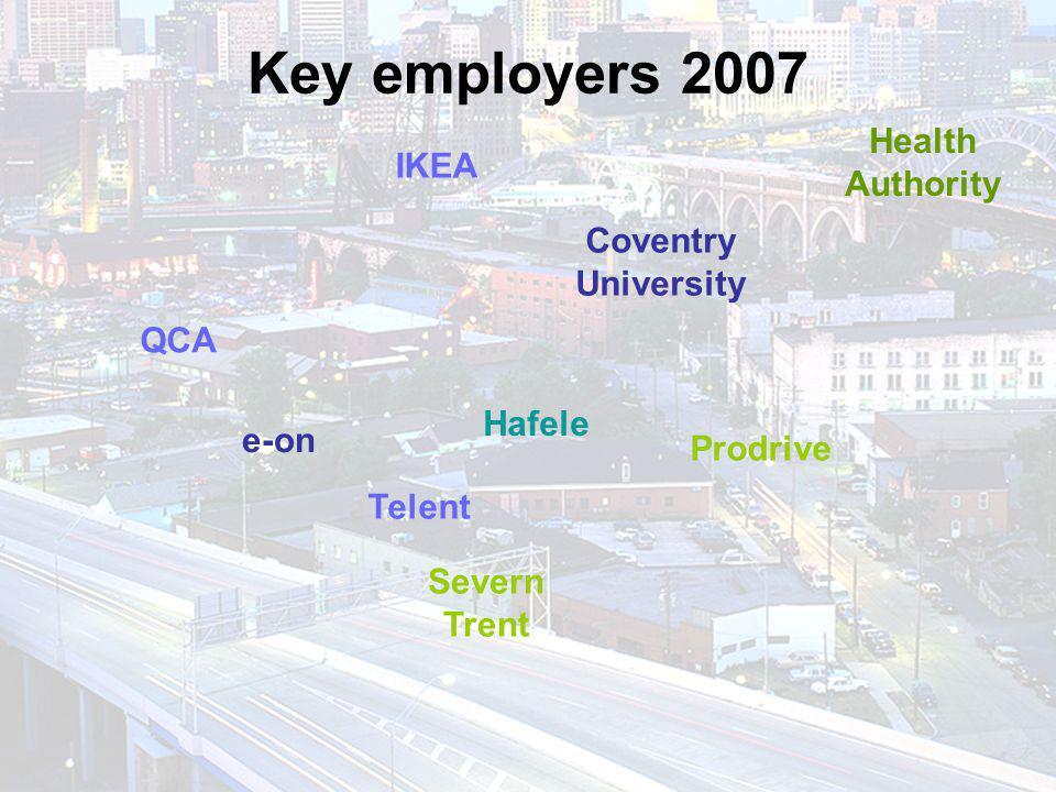 Key employers 2007 IKEA Coventry University e-on Prodrive Severn Trent QCA Hafele Telent Health Authority