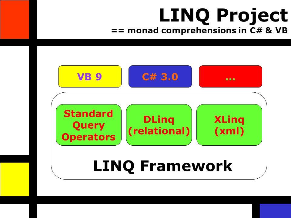 LINQ Project == monad comprehensions in C# & VB VB 9C# 3.0… Standard Query Operators DLinq (relational) XLinq (xml) LINQ Framework