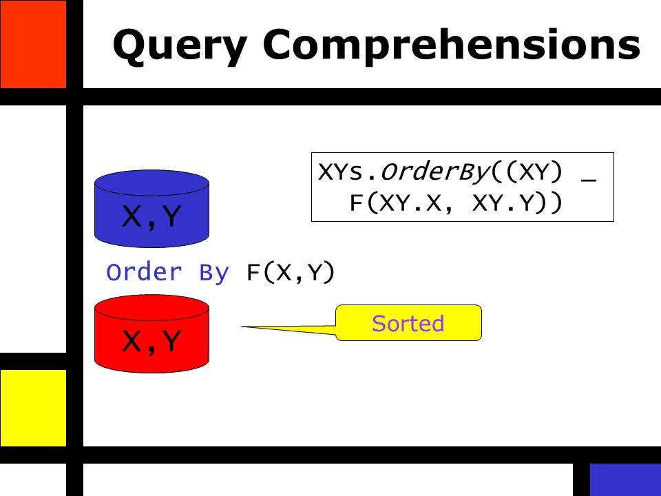 Query Comprehensions X,Y Order By F(X,Y) X,Y Sorted XYs.OrderBy((XY) _ F(XY.X, XY.Y))