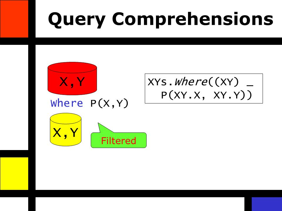 Query Comprehensions X,Y Where P(X,Y) Filtered XYs.Where((XY) _ P(XY.X, XY.Y))