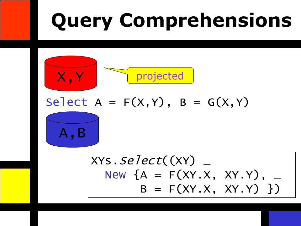 Query Comprehensions A,B Select A = F(X,Y), B = G(X,Y) X,Y projected XYs.Select((XY) _ New {A = F(XY.X, XY.Y), _ B = F(XY.X, XY.Y) })