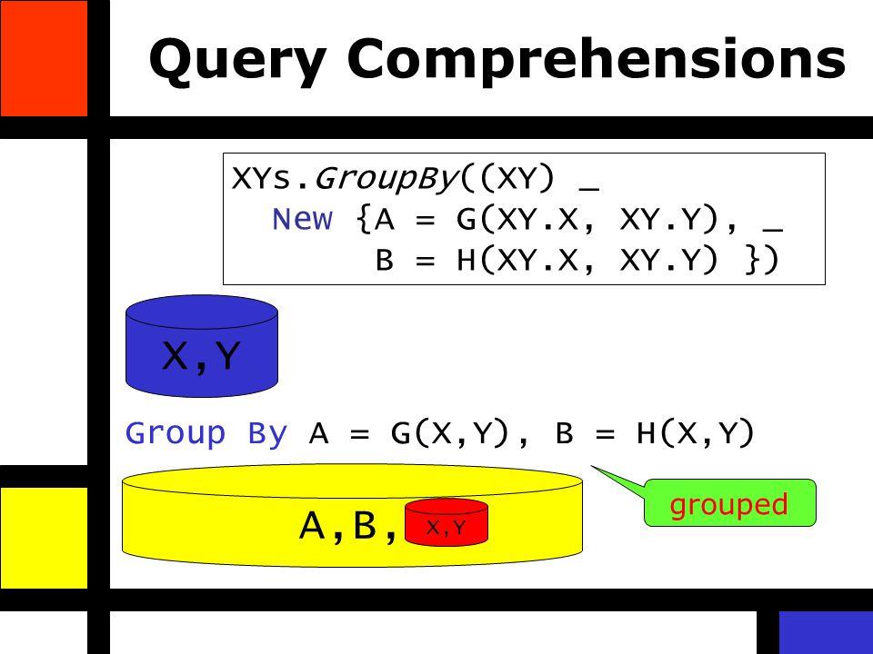 Query Comprehensions A,B, X,Y Group By A = G(X,Y), B = H(X,Y) grouped X,Y XYs.GroupBy((XY) _ New {A = G(XY.X, XY.Y), _ B = H(XY.X, XY.Y) })