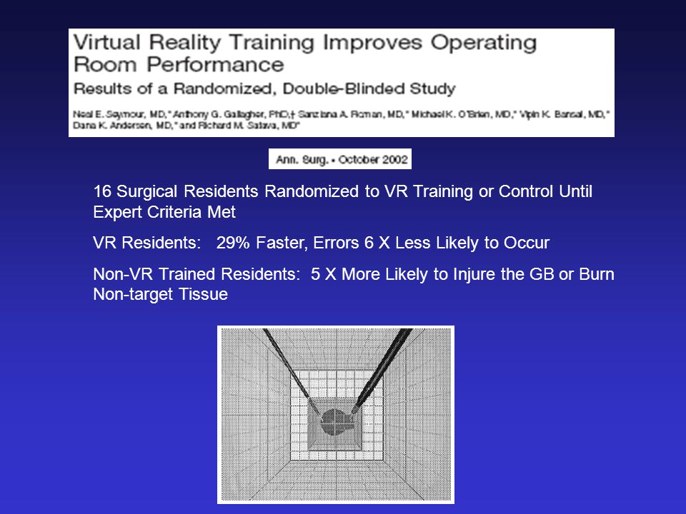 16 Surgical Residents Randomized to VR Training or Control Until Expert Criteria Met VR Residents: 29% Faster, Errors 6 X Less Likely to Occur Non-VR Trained Residents: 5 X More Likely to Injure the GB or Burn Non-target Tissue