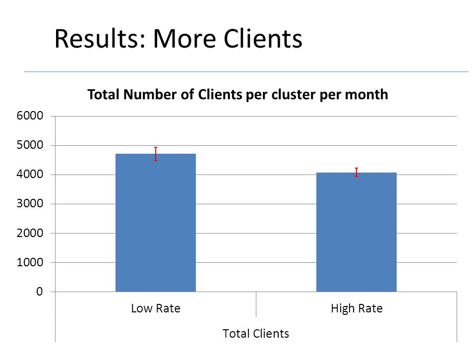 Results: More Clients