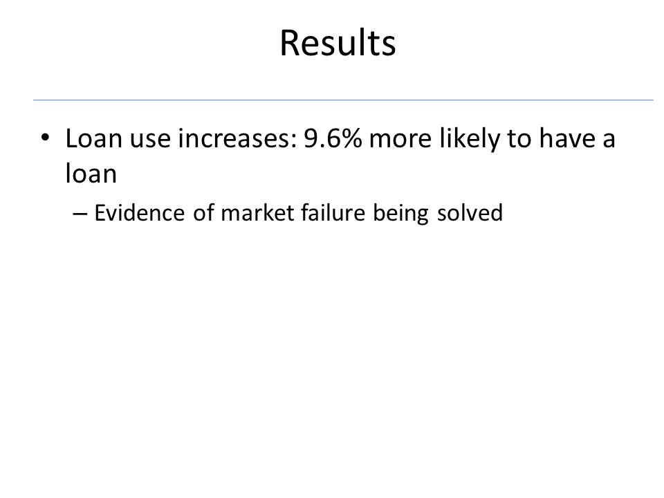 Results Loan use increases: 9.6% more likely to have a loan – Evidence of market failure being solved
