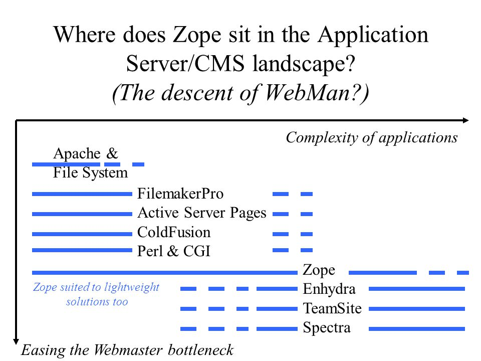 Where does Zope sit in the Application Server/CMS landscape.