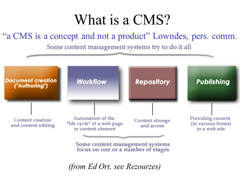 What is a CMS. (from Ed Ort, see Rezourzes) a CMS is a concept and not a product Lowndes, pers.