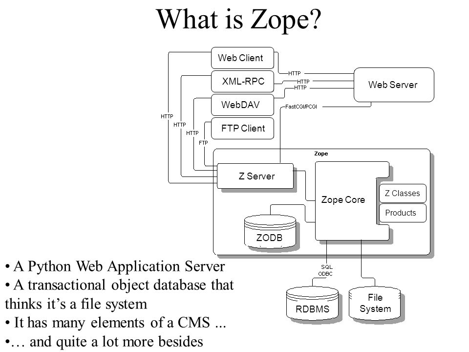 Demo Management screens Zope - a Swiss Army Knife for the Web.
