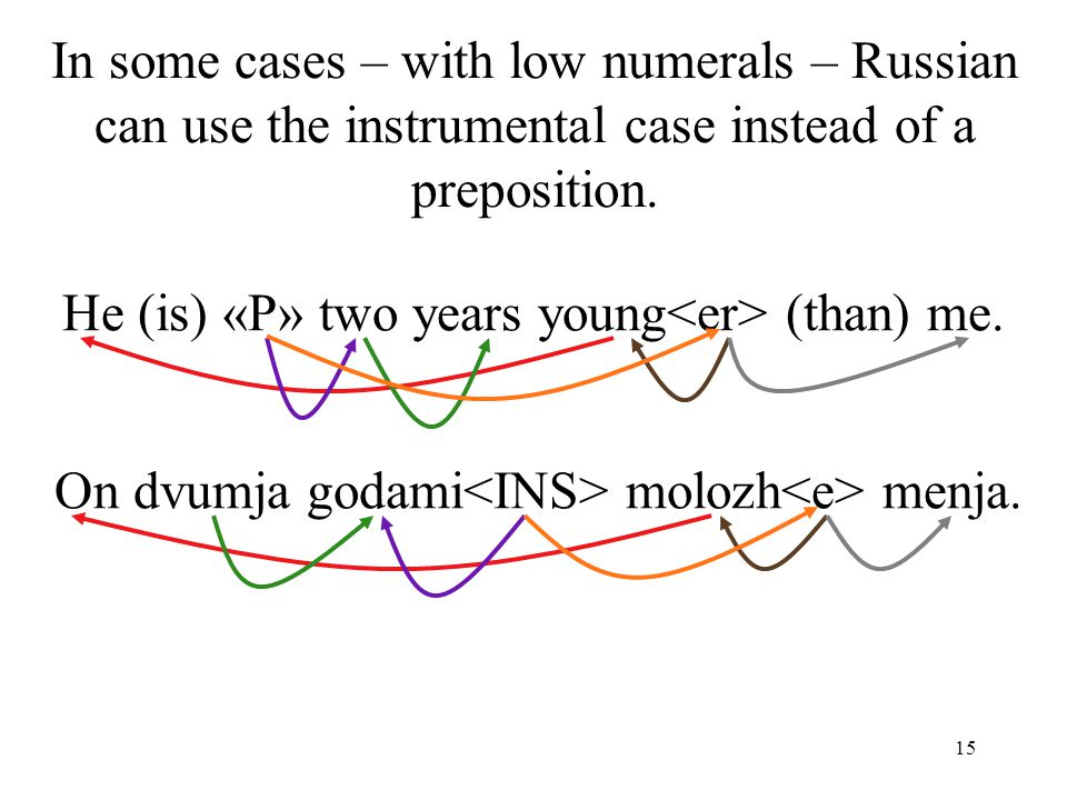 15 In some cases – with low numerals – Russian can use the instrumental case instead of a preposition.
