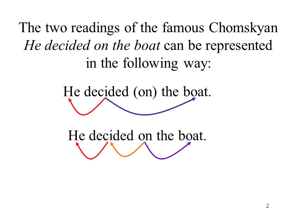 2 The two readings of the famous Chomskyan He decided on the boat can be represented in the following way: He decided (on) the boat.
