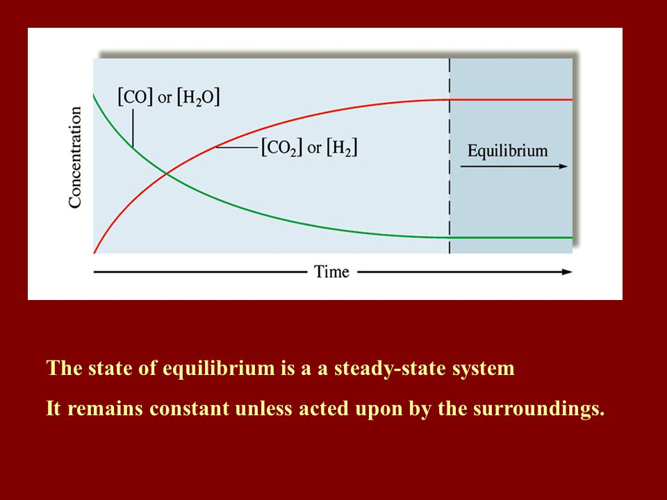 In the equilibrium state, the concentration of all reactants and products also remains constant.