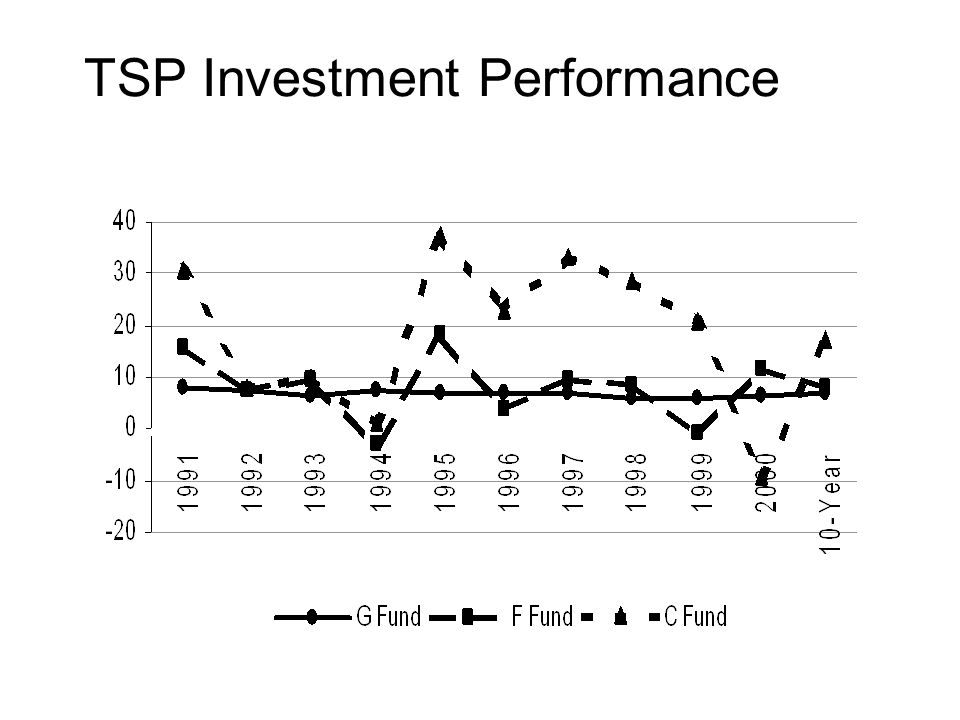 TSP Investment Performance
