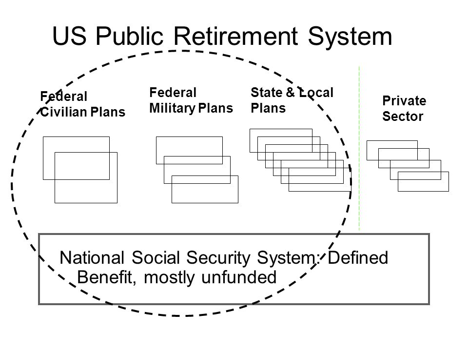 US Public Retirement System National Social Security System: Defined Benefit, mostly unfunded Federal Civilian Plans Federal Military Plans State & Local Plans Private Sector