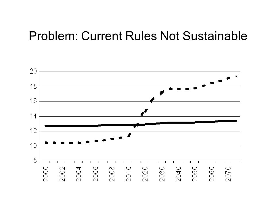 Problem: Current Rules Not Sustainable