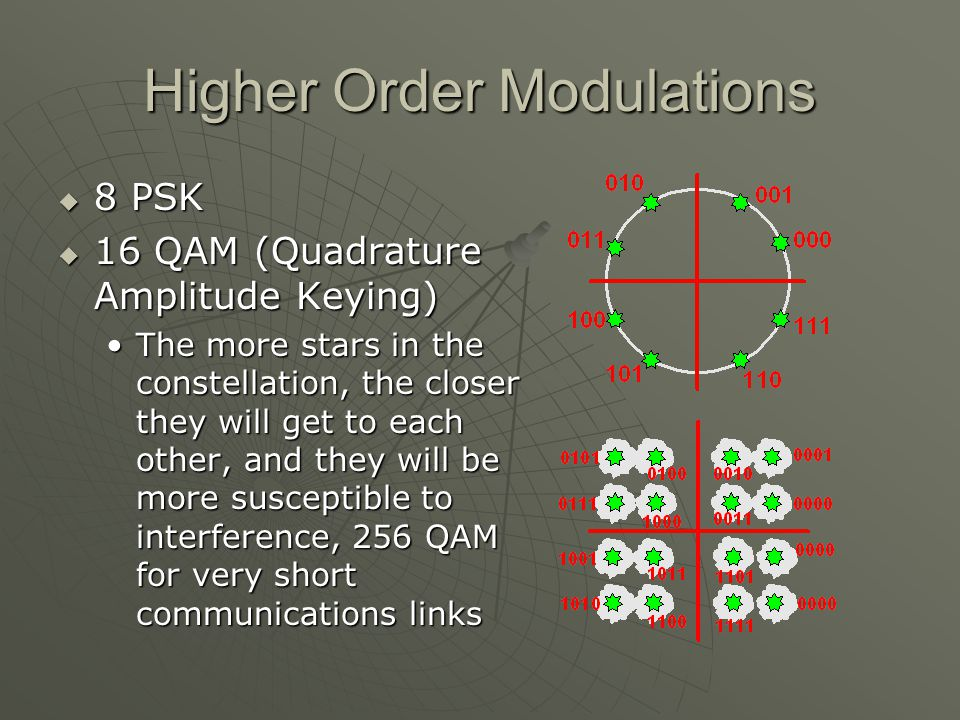 Higher Order Modulations 8 PSK 8 PSK 16 QAM (Quadrature Amplitude Keying) 16 QAM (Quadrature Amplitude Keying) The more stars in the constellation, the closer they will get to each other, and they will be more susceptible to interference, 256 QAM for very short communications linksThe more stars in the constellation, the closer they will get to each other, and they will be more susceptible to interference, 256 QAM for very short communications links