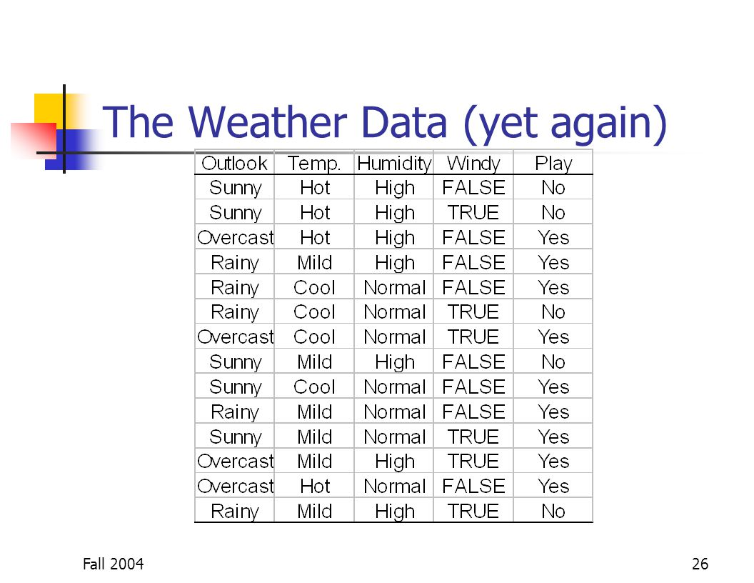 Fall 200426 The Weather Data (yet again)