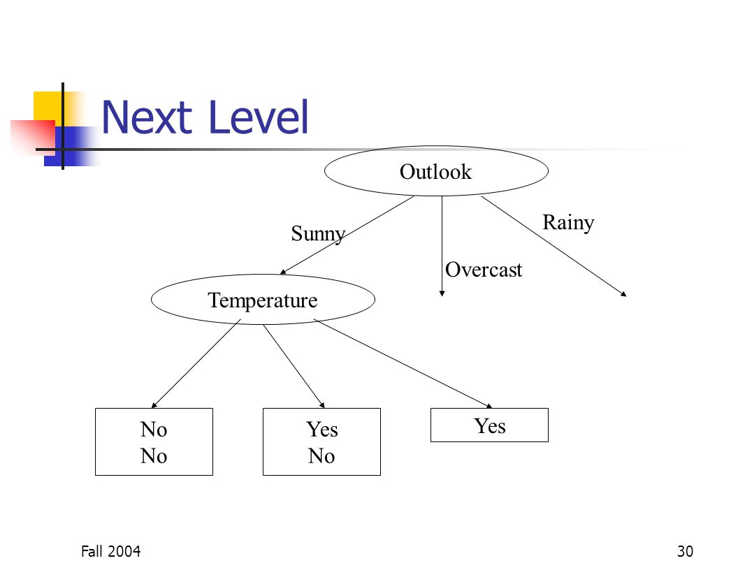 Fall 200430 Next Level Outlook No Yes No Yes Sunny Overcast Rainy Temperature
