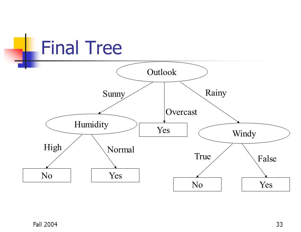 Fall 200433 Final Tree Outlook NoYes Sunny Overcast Rainy Humidity High Normal Yes Windy NoYes True False