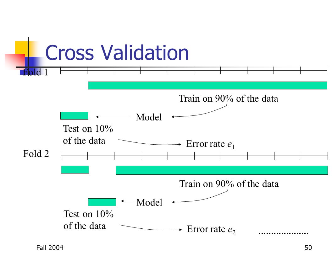 Fall 200450 Cross Validation Train on 90% of the data Model Test on 10% of the data Error rate e 1 Train on 90% of the data Model Test on 10% of the d