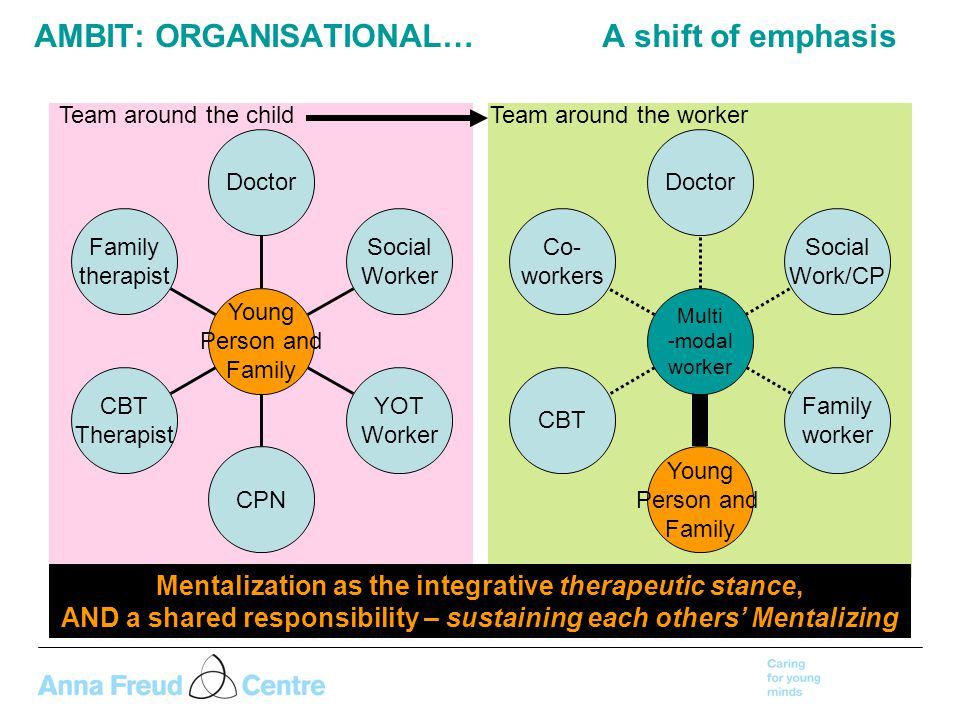 AMBIT: ORGANISATIONAL… A shift of emphasis Family therapist CBT Therapist CPN YOT Worker Social Worker Doctor Young Person and Family Co- workers CBT