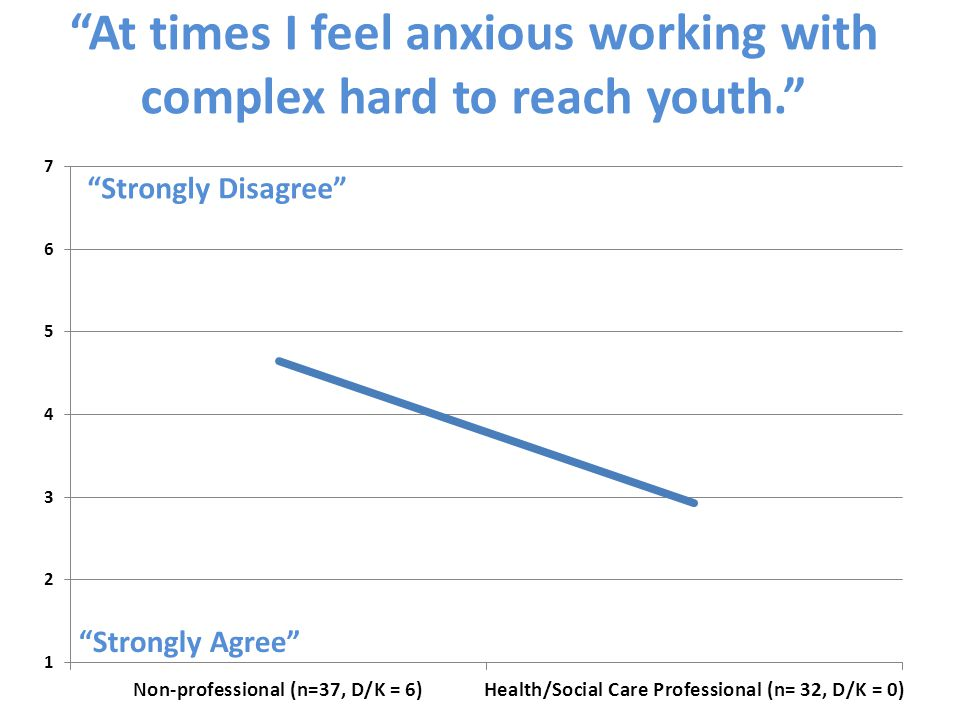 At times I feel anxious working with complex hard to reach youth. Strongly Agree Strongly Disagree