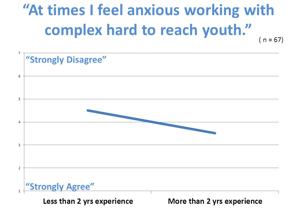 At times I feel anxious working with complex hard to reach youth. ( n = 67) Strongly Disagree Strongly Agree