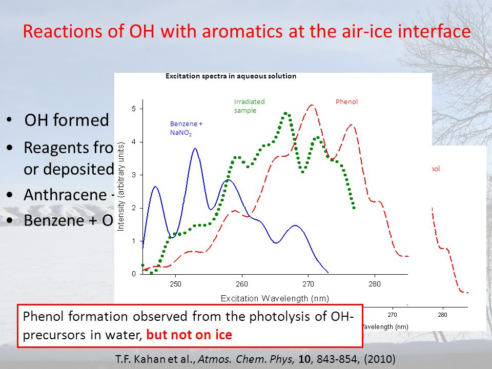 Reactions of OH with aromatics at the air-ice interface OH formed from photolysis of H 2 O 2, NO 3 ¯, or NO 2 ¯ Excitation spectra in aqueous solution