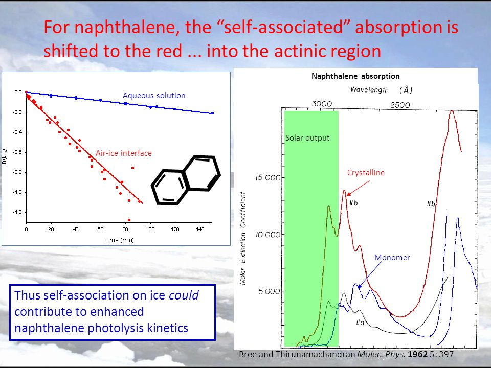 For naphthalene, the self-associated absorption is shifted to the red... into the actinic region Aqueous solution Air-ice interface Thus self-associat