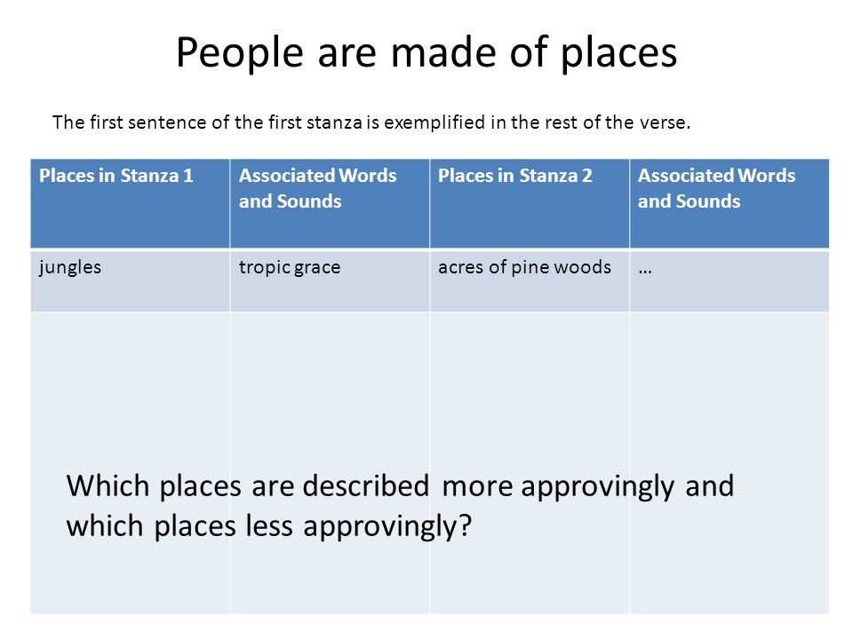 People are made of places Places in Stanza 1Associated Words and Sounds Places in Stanza 2Associated Words and Sounds junglestropic graceacres of pine