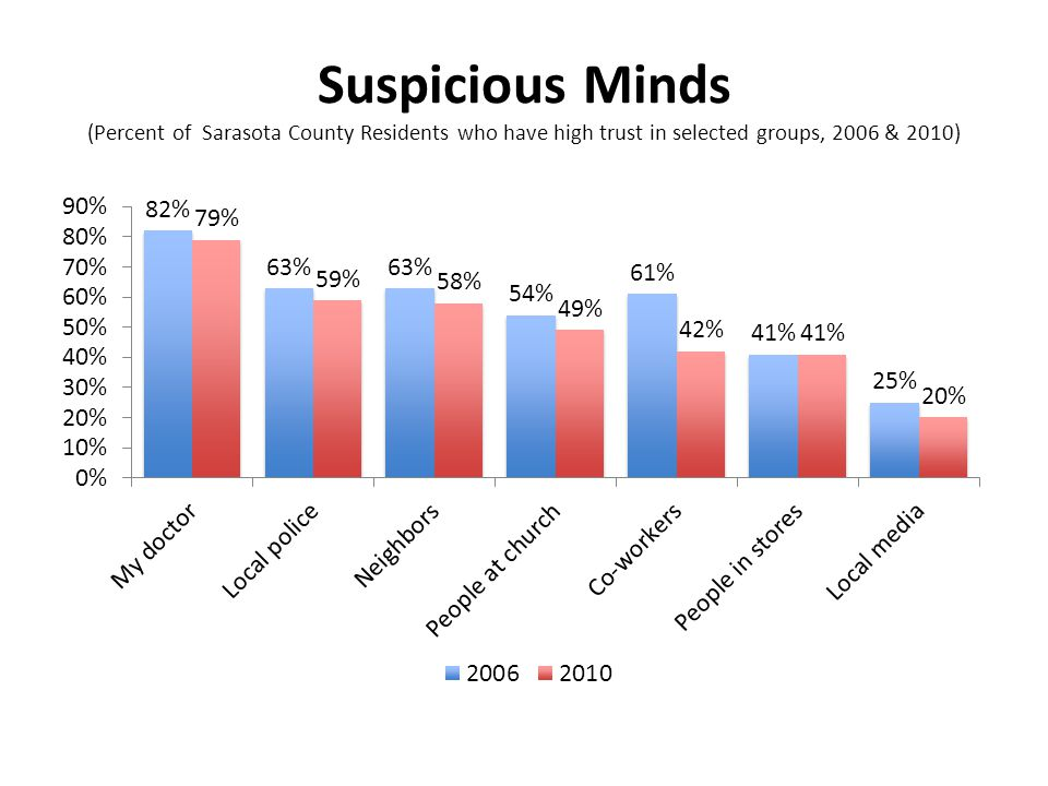 Suspicious Minds (Percent of Sarasota County Residents who have high trust in selected groups, 2006 & 2010)