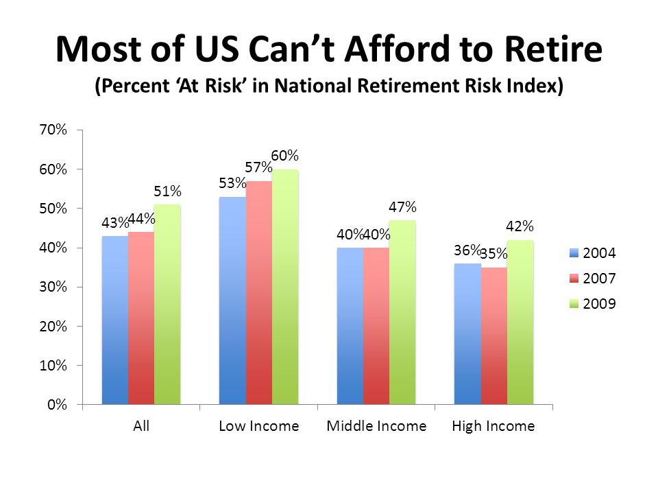 Most of US Cant Afford to Retire (Percent At Risk in National Retirement Risk Index)