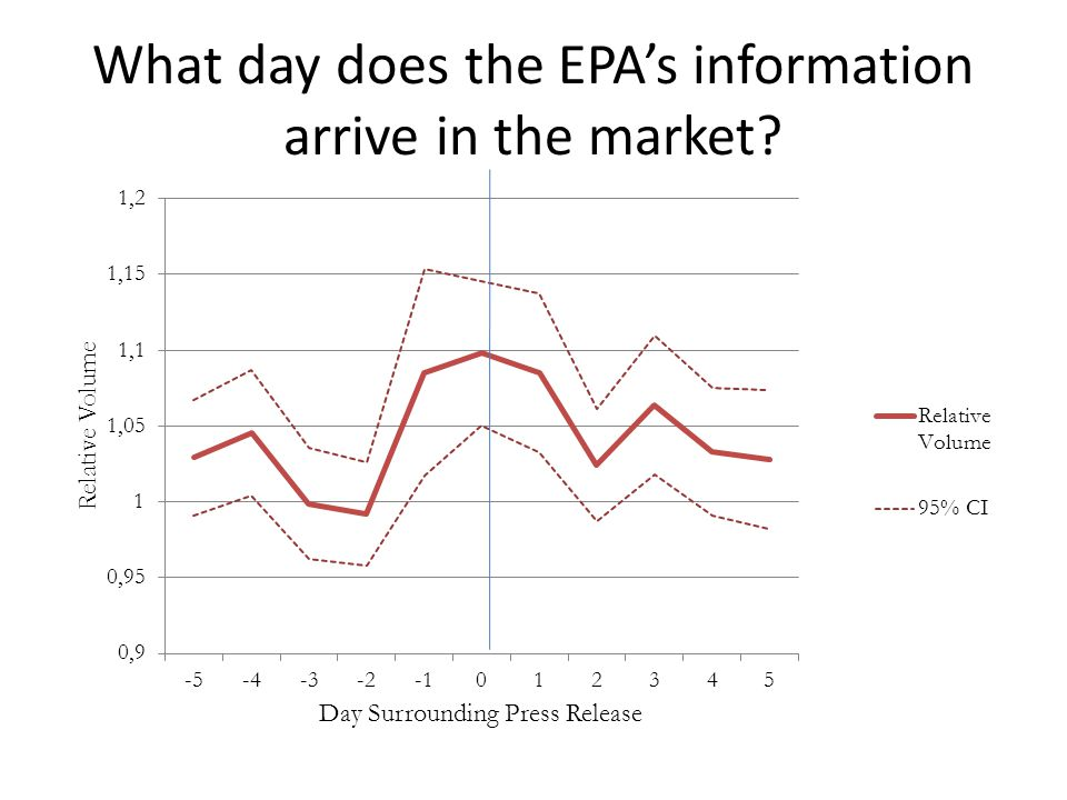 What day does the EPAs information arrive in the market