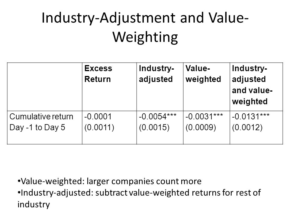 Industry-Adjustment and Value- Weighting Excess Return Industry- adjusted Value- weighted Industry- adjusted and value- weighted Cumulative return Day -1 to Day 5 -0.0001 (0.0011) -0.0054*** (0.0015) -0.0031*** (0.0009) -0.0131*** (0.0012) Value-weighted: larger companies count more Industry-adjusted: subtract value-weighted returns for rest of industry