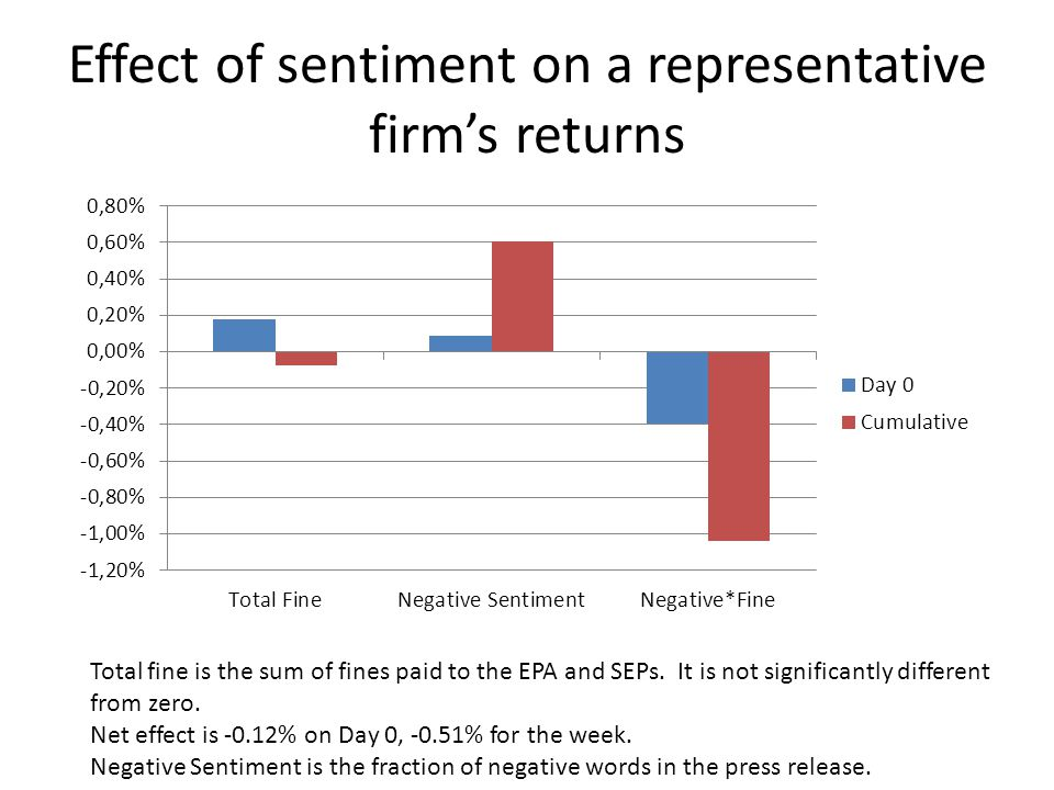 Effect of sentiment on a representative firms returns Total fine is the sum of fines paid to the EPA and SEPs.