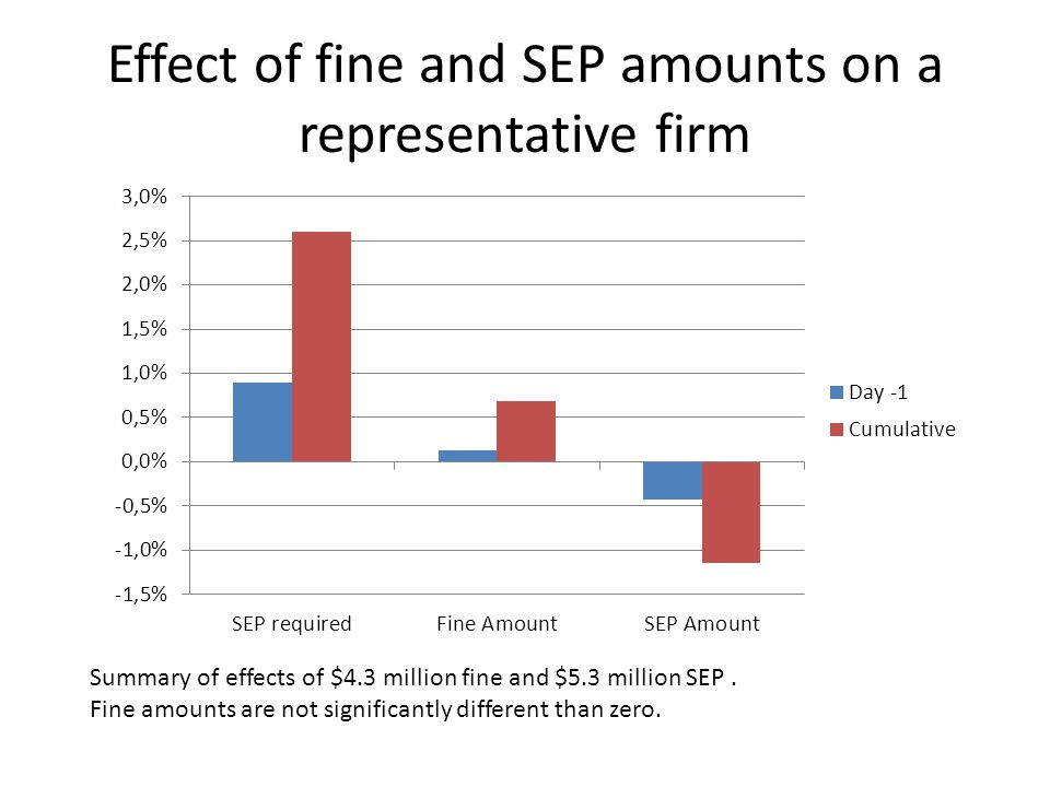 Effect of fine and SEP amounts on a representative firm Summary of effects of $4.3 million fine and $5.3 million SEP.