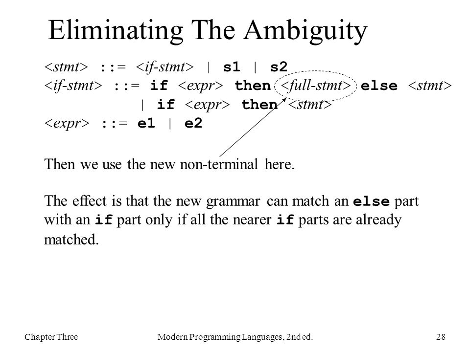 Eliminating The Ambiguity Chapter ThreeModern Programming Languages, 2nd ed.28 Then we use the new non-terminal here. The effect is that the new gramm