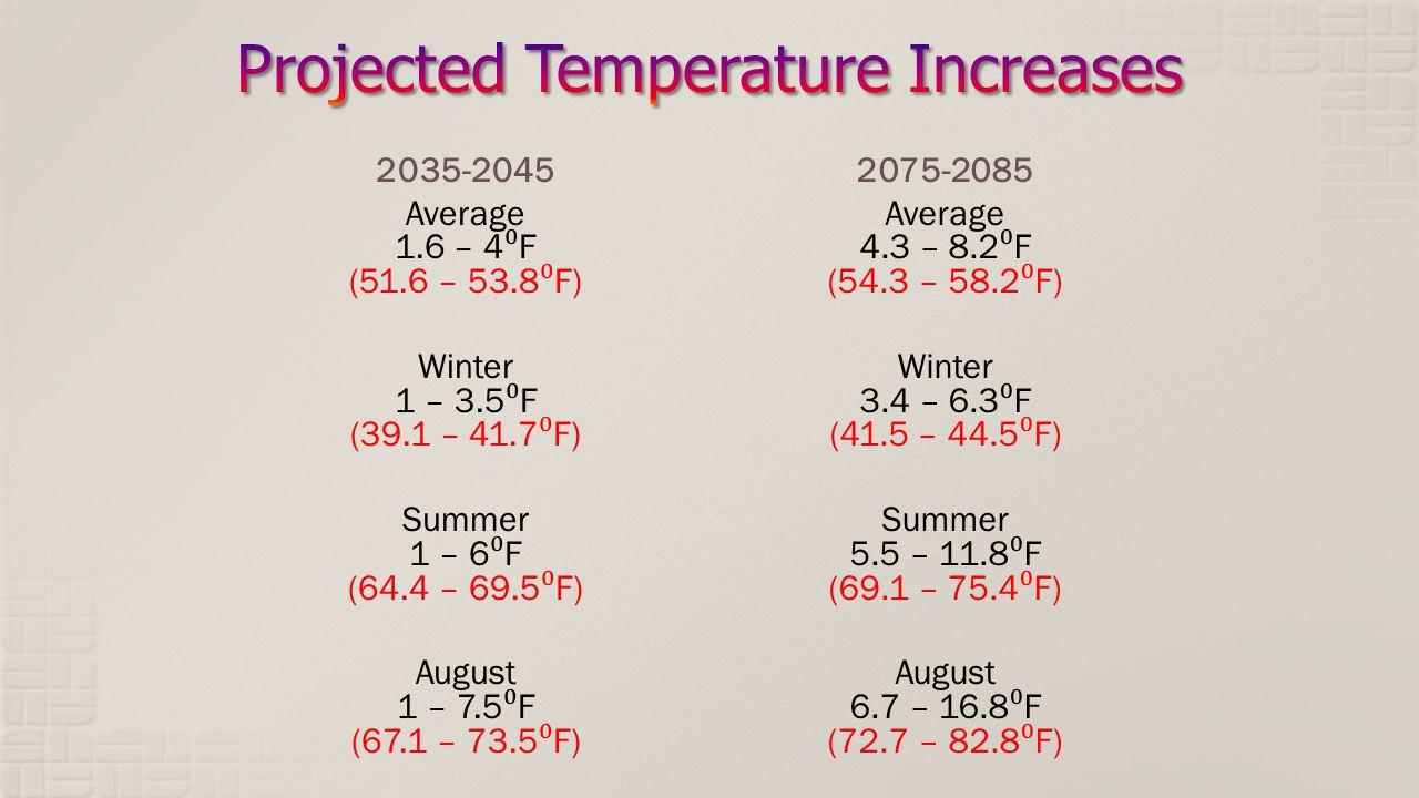 2035-2045 Average 1.6 – 4 F (51.6 – 53.8 F) Winter 1 – 3.5 F (39.1 – 41.7 F) Summer 1 – 6 F (64.4 – 69.5 F) August 1 – 7.5 F (67.1 – 73.5 F) 2075-2085 Average 4.3 – 8.2 F (54.3 – 58.2 F) Winter 3.4 – 6.3 F (41.5 – 44.5 F) Summer 5.5 – 11.8 F (69.1 – 75.4 F) August 6.7 – 16.8 F (72.7 – 82.8 F)