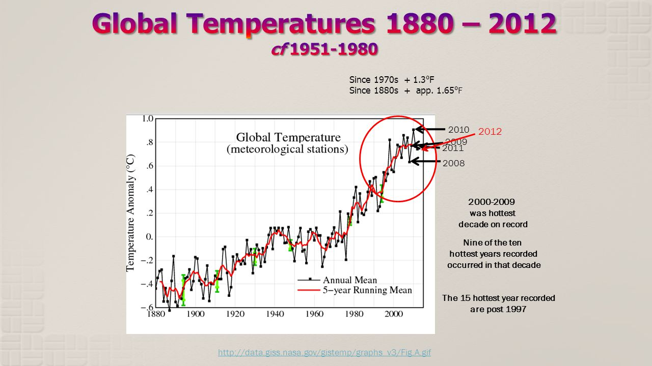 2011 2010 2008 2009 2000-2009 was hottest decade on record Nine of the ten hottest years recorded occurred in that decade 2012 Since 1970s + 1.3 F Since 1880s + app.